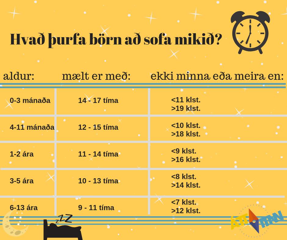 Tafla yfir hversu mikinn svefn börn þurfa. flokkað eftir aldursbili